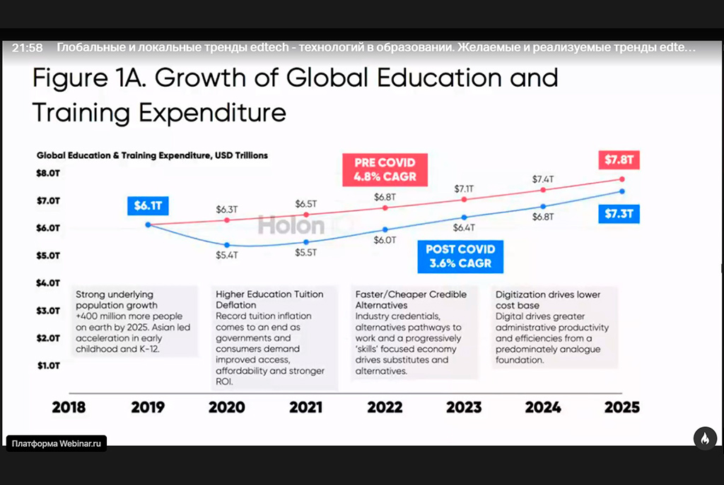 Цифровое образование: вызовы и драйверы роста