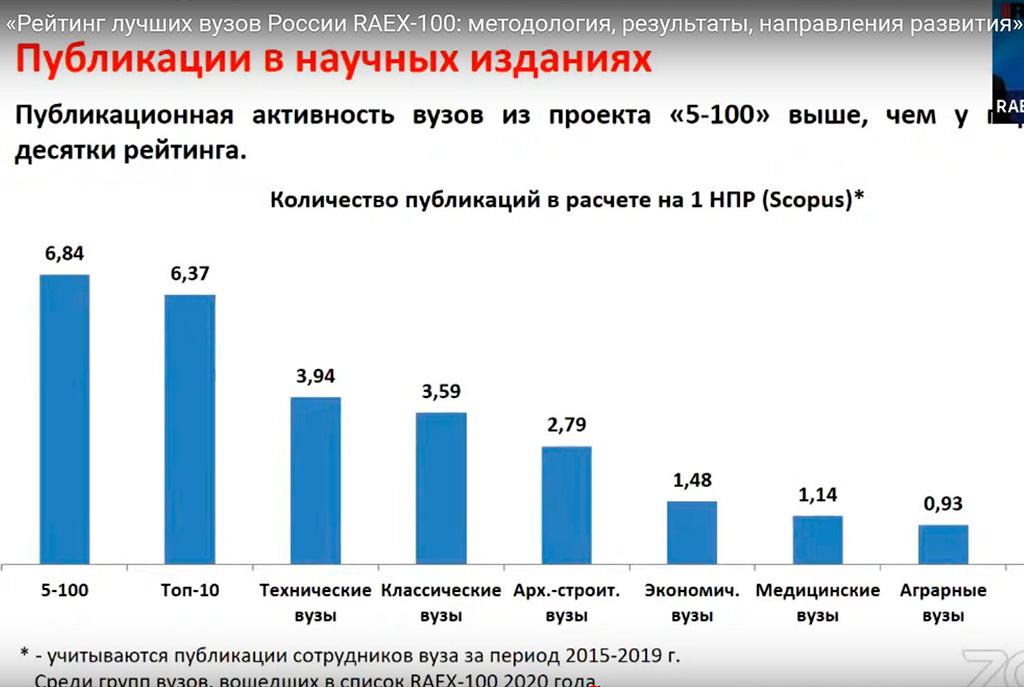 О рейтинге вузов РФ